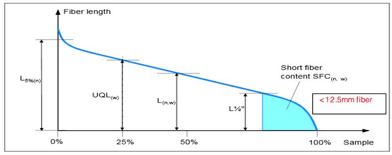 Staple Diagram