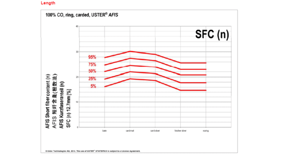 Uster statistics fibre processing chart of SFC(n) for Carded ring spun yarn