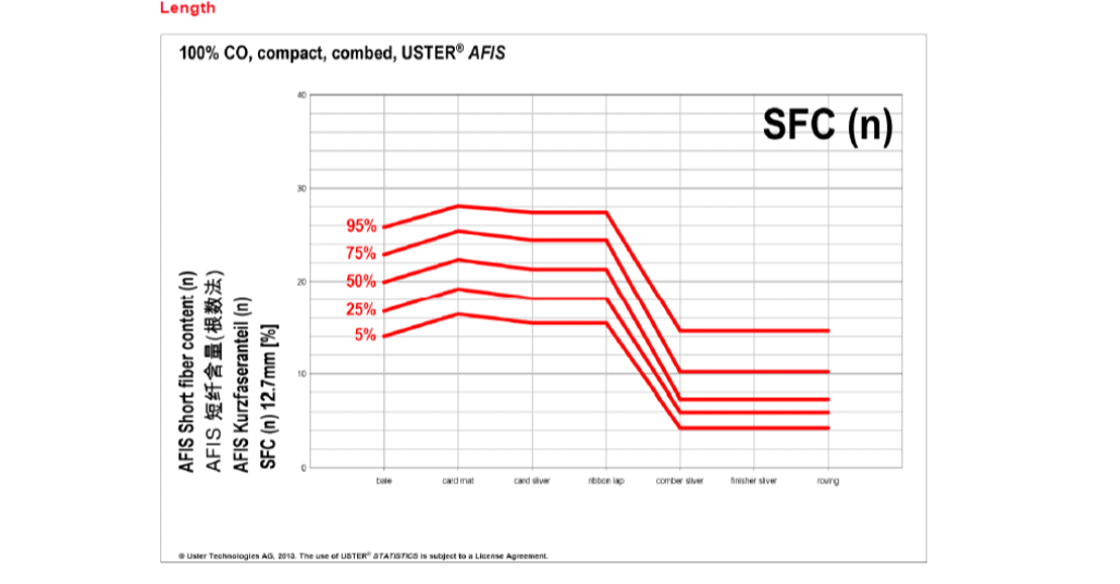 Uster statistics fibre processing chart of SFC(n) for Combed Compact ring spun yarn